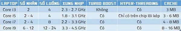 so sánh các dòng chip intel
