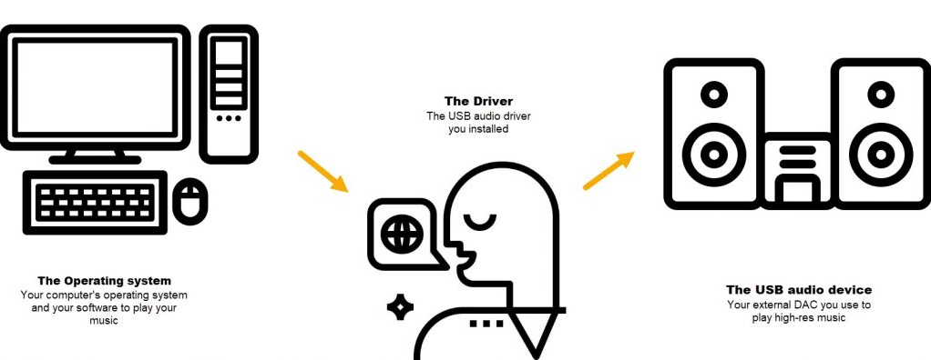 driver âm thanh win 7